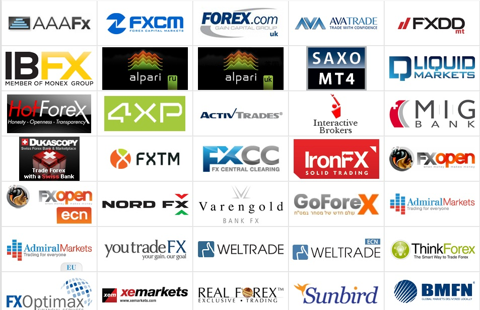 List of best forex brokers